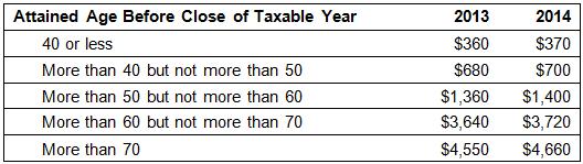2014Tax Limits