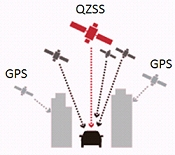 QZSS can boost GPS accuracy especially in urban canyons such as Tokyo